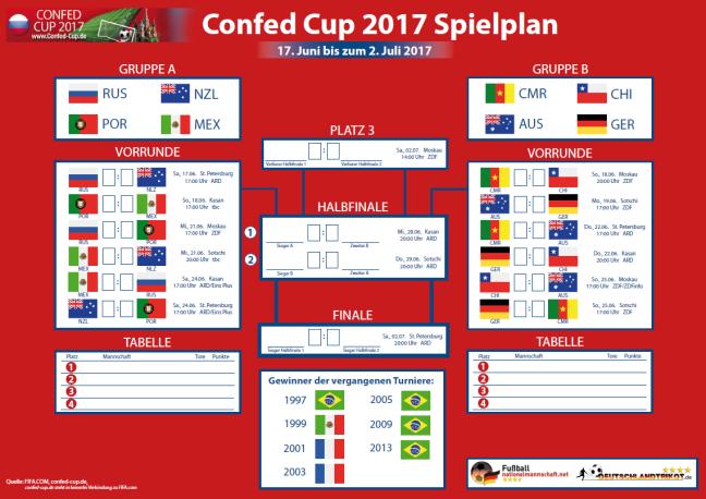 confed-cup-spielplan2017.png